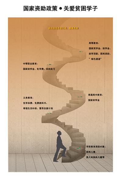 艺术学院设计海报作品-杨珊-环境设计-国家资助政策 关爱贫困学子